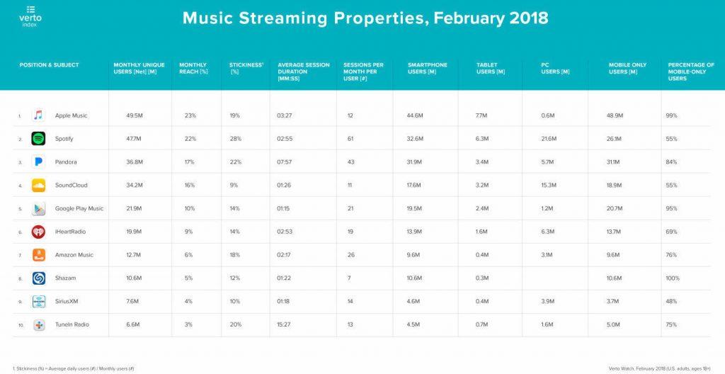 Apple Music обгоняет Spotify