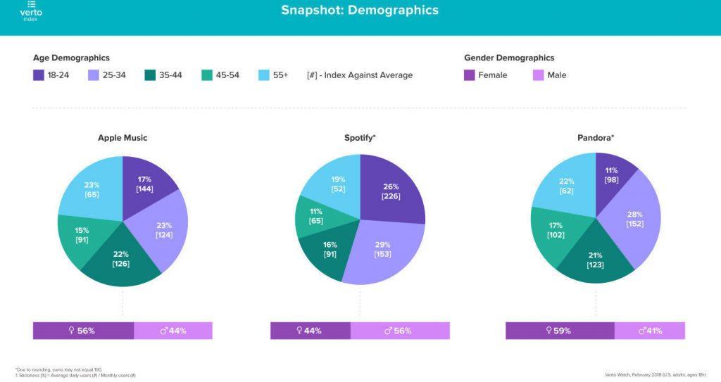 Статистика мировых стриминговых сервисов